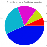 Social Media Use In Real Estate