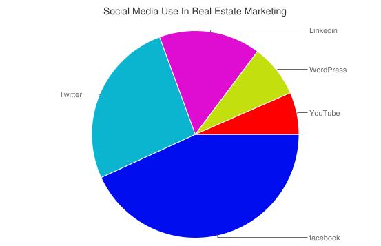 Social Media Use In Real Estate