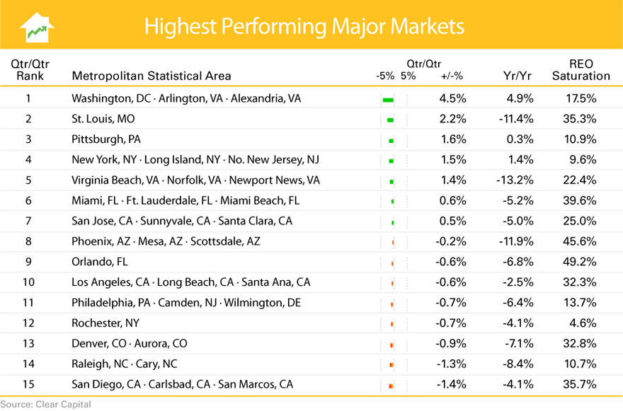Top Performing Housing Markets 2011