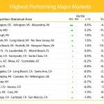 Top Housing Markets 2011