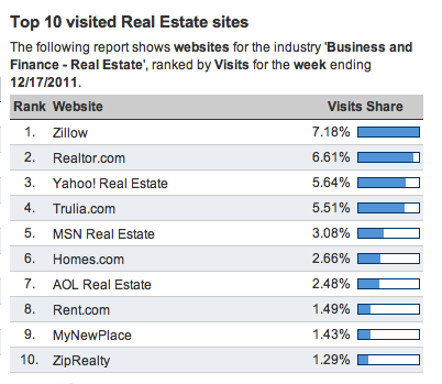Top 10 Real Estate Websites December 2011
