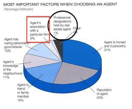 important factors when choosing an agent