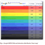 Distribution Of Clicks Google Search Results